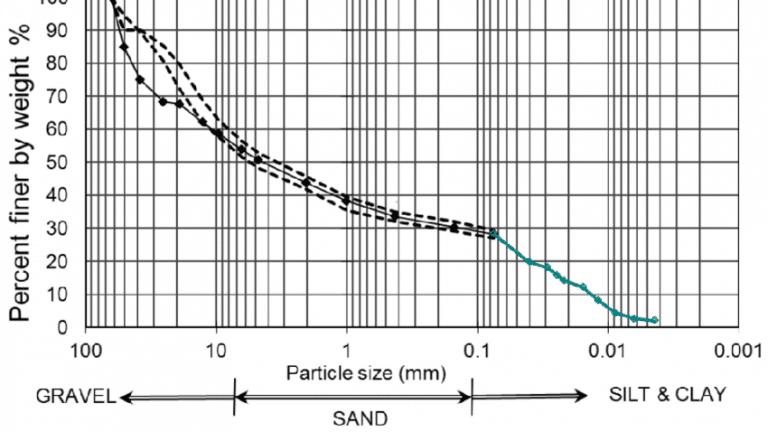 تجربة التحليل المنخلي للتربة – Sieve Analysis Of Soil