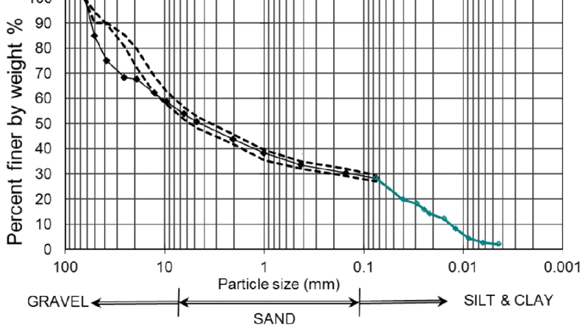 Gradation curve obtained from sieve analysis and hydrometer results of the soil