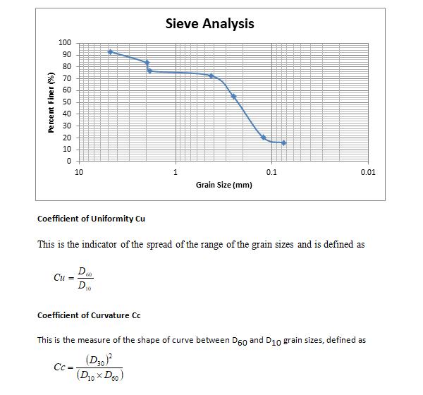 رسم مخطط التحليل المنخلي للتربة
