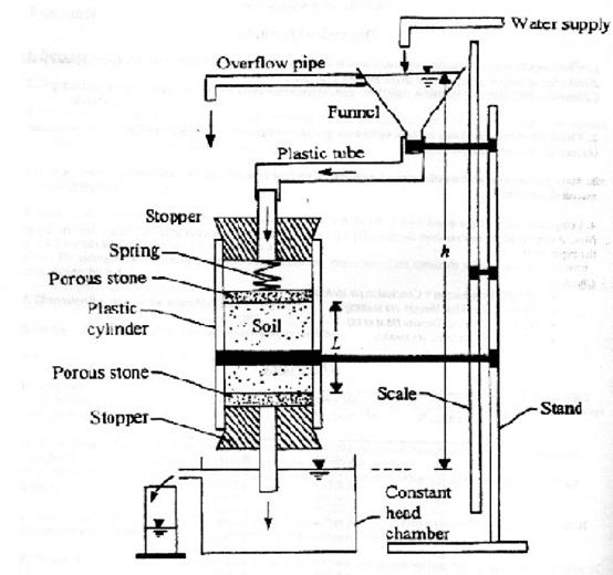 جهاز نفاذية التربة (Constant Head Permeameter)