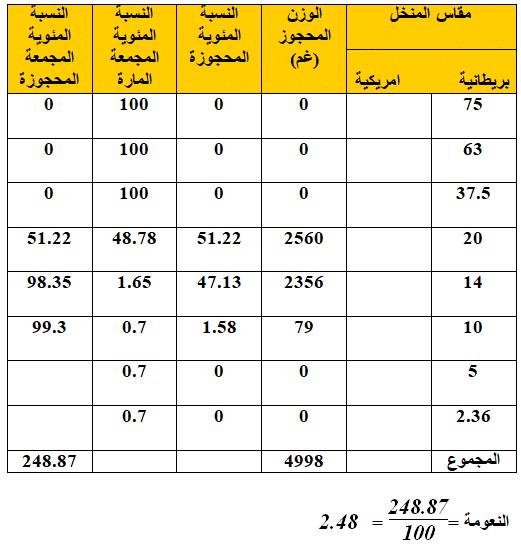 حسابات التحليل المنخلي للركام الخشن