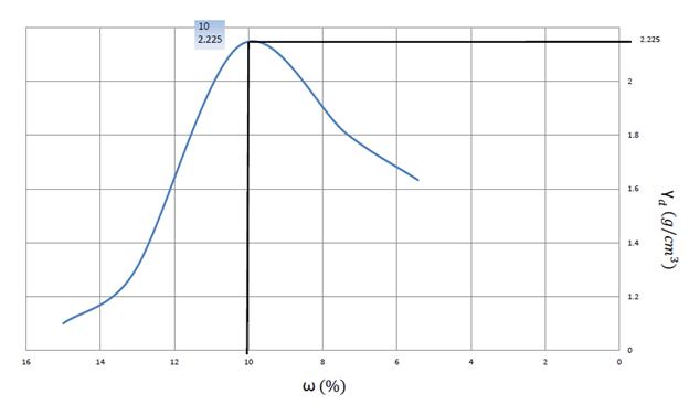 تجربة رص التربة بطريقة بروكتر المعدل رسم بياني