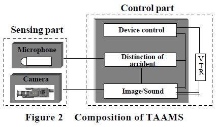 تحليل التقاطع المروري جهاز TAAMS