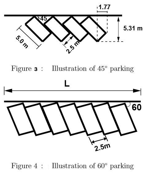 مواقف السيارات في الشوارع (On street parking)