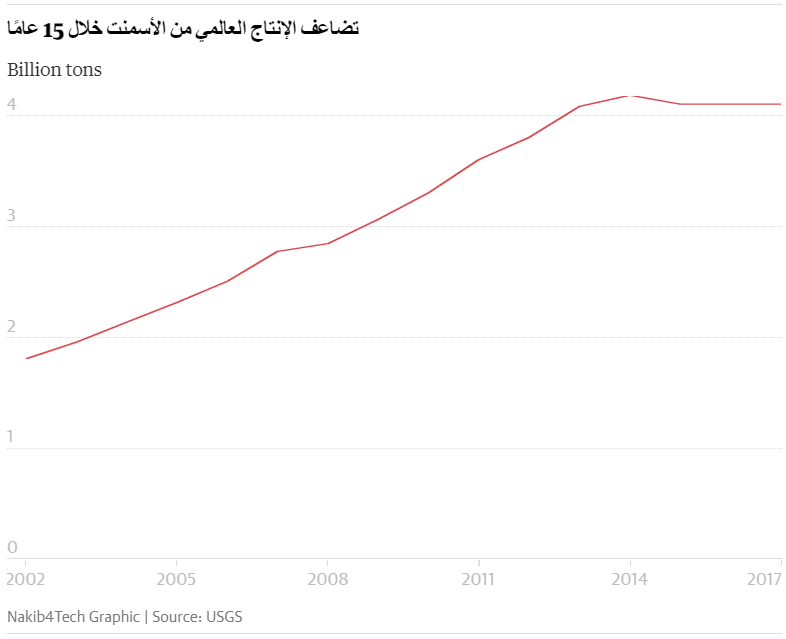 الإنتاج العالمي من الأسمنت