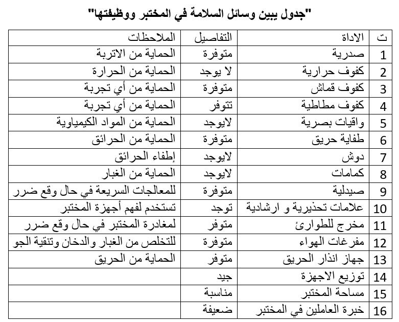 جدول يبين وسائل الأمان في المختبر