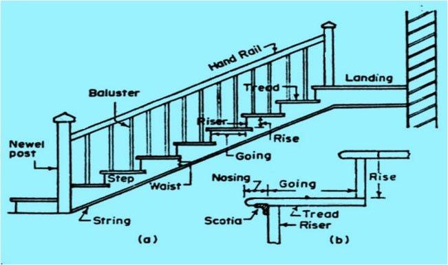 المتطلبات التصميمية لبناء درج جيد وآمن – Requirements Of Stairs