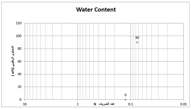 مخطط بيانات حدود اتربرج