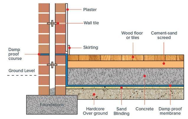 6 طرق لمنع الرطوبة في المباني (معالجة الرطوبة في المباني)